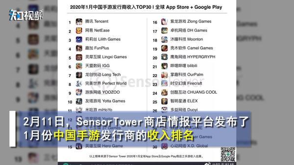 腾讯成全球最大游戏公司 网易畅游入榜