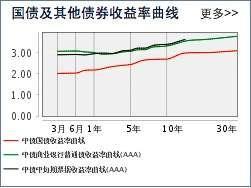 金融危机冲击下的中国国债利率期限结构分析 - 道客巴巴