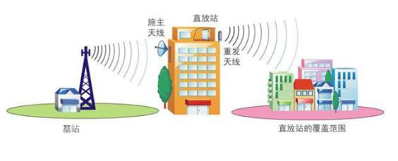 新科技—手机信号放大器