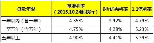 北京贷款全攻略—商业贷款