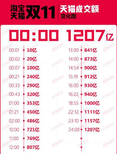 2016年双十一销售额最终数据 2016淘宝天猫双11总销售额