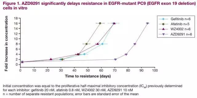 对付非小细胞肺癌EGFR-TKI获得性耐药的9291使用说明
