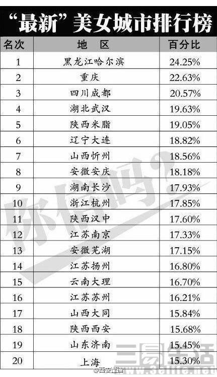 中国哪里的姑娘最漂亮?看看你的家乡排第几