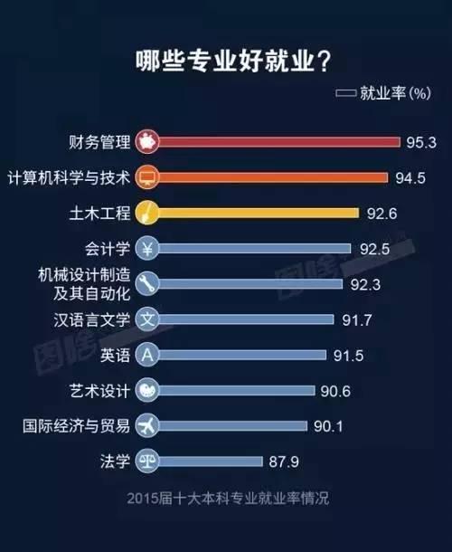 在南宁哪个行业赚钱最多?谁升职最快?
