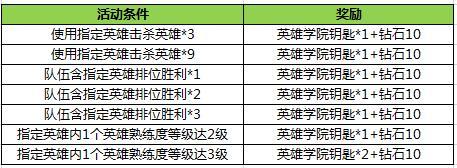 王者荣耀S9赛季领英雄学院头像框活动怎么玩_王者荣... _玩游戏网