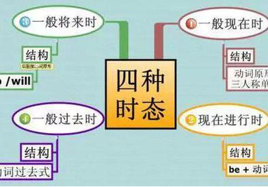 英语语法框架,图解英语语法合集(打印、排版优).pdf-全文可读
