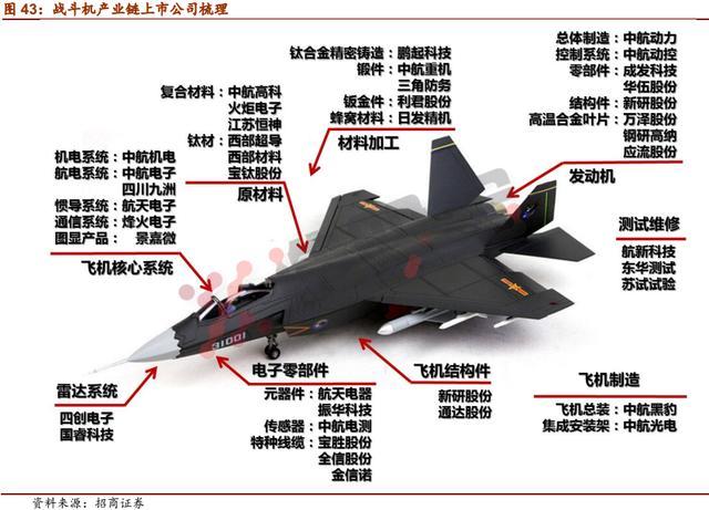 军工爆发!三张图搞定最全的战斗机产业链梳理