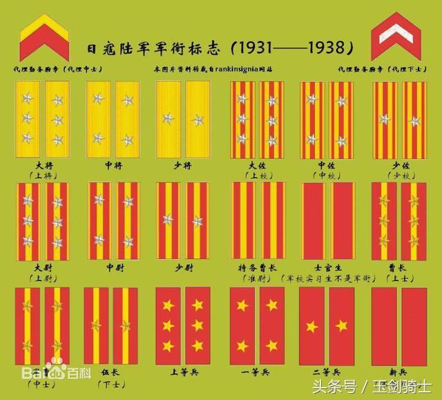 军衔等级肩章排列图解