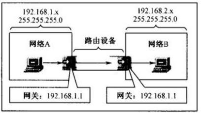 通讯技术知识:网络IP、子网掩码、网关、DNS知识分享