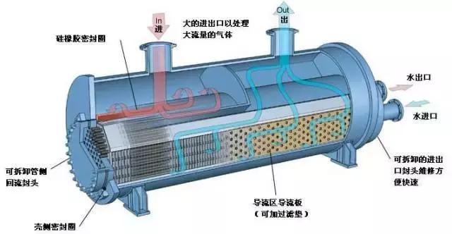 换热器制造