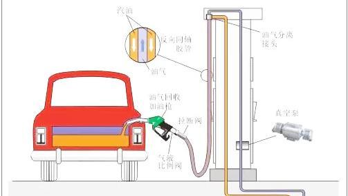 三次油气回收检测