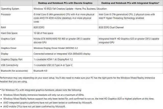 微软公布MR头显配置修订版:核显也能玩,但只有60Hz刷新率