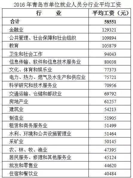 在青岛,干这三个行业最挣钱,年薪轻松过10万!看看你有没有拖后腿