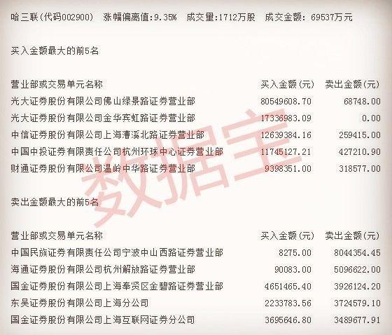 冲龙虎榜:太钢不锈 上港集团 海马汽车 海马汽车_然... _新浪博客