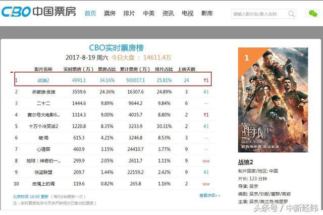 战狼2实时票房53.4亿,全球票房排行43位,上座率居高... _海峡网