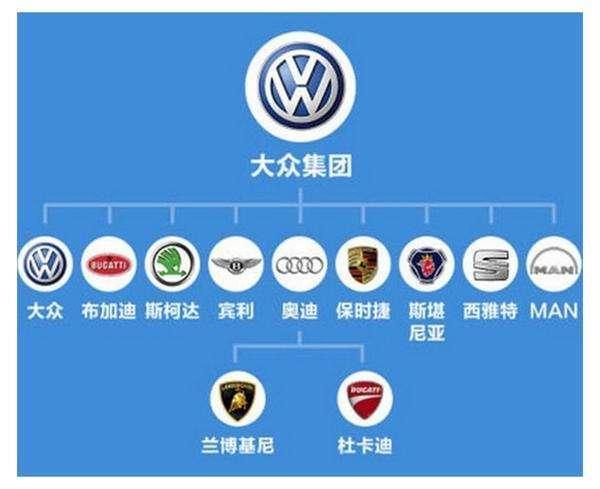 世界四大汽车生产商都是谁-平行进口车百科-进口车市
