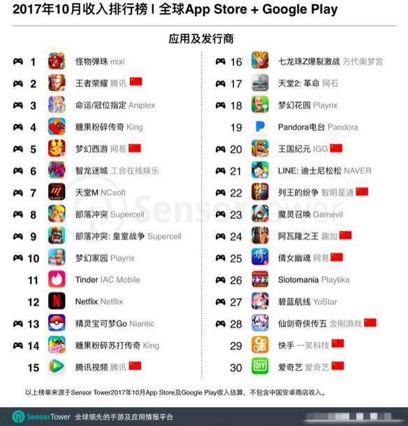 10月全球最赚钱APP排行出炉:王者荣耀只排第2,第1你一定猜不到