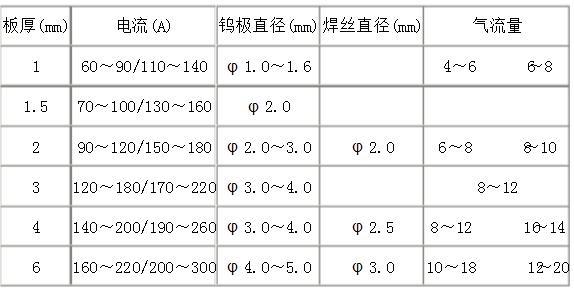 钨极氩弧焊技术