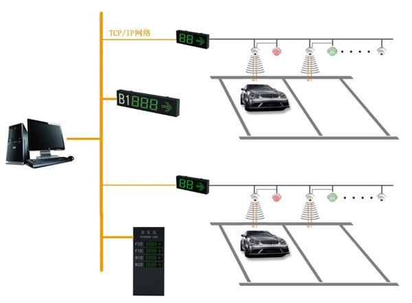 德立达停车场户内车位引导LED剩余车位显示屏_顺企网