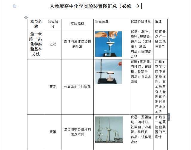 高中化学实验装置图全(免费)_文档下载