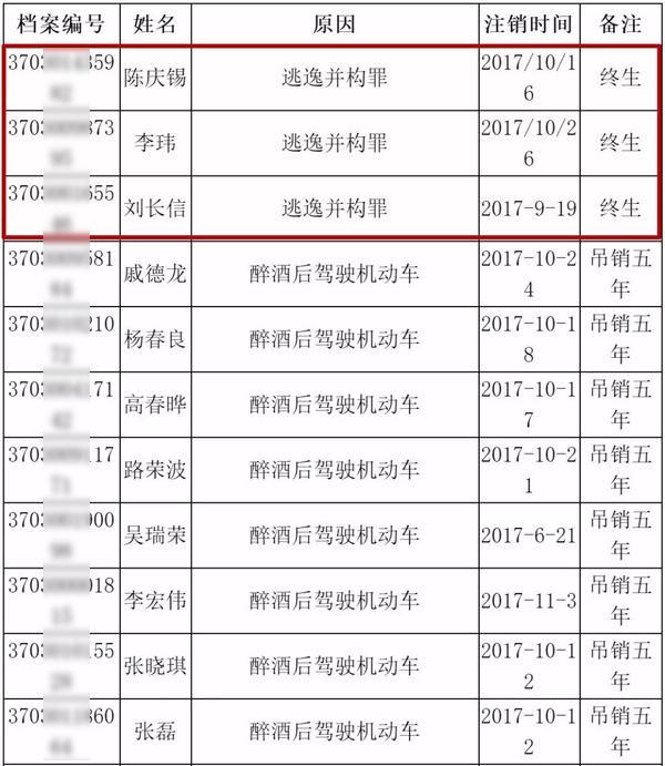 淄博换驾驶证地点