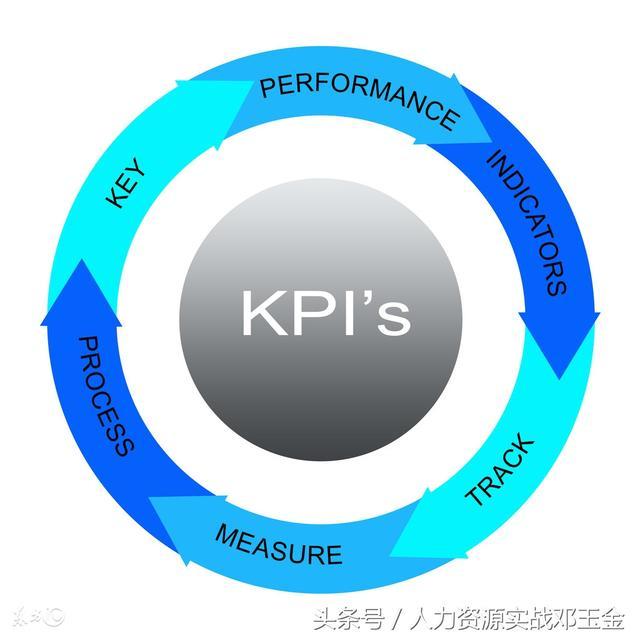 绩效考核的综合方法:KPI