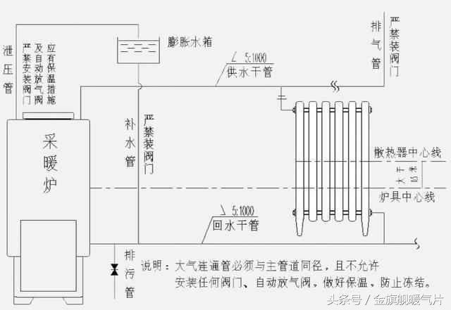 暖气片串联安装方法