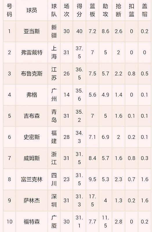 中国男篮运动员排名