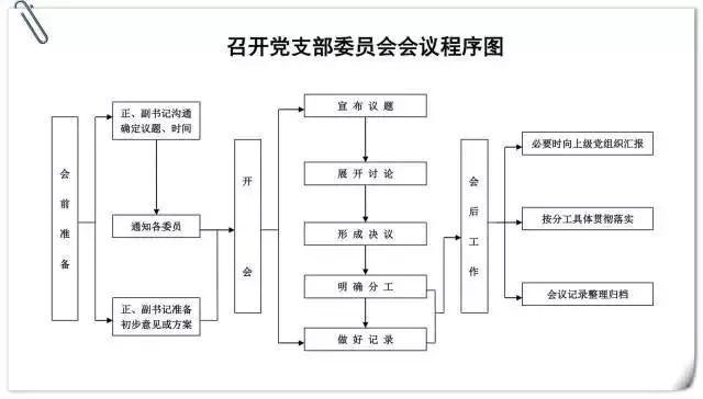 党支部10项基本工作流程图