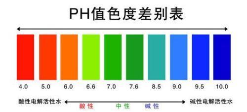 溶液的酸碱性与ph值 - 道客巴巴
