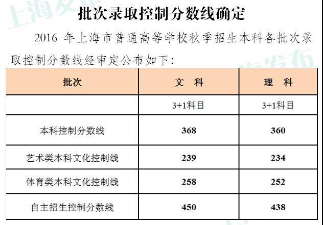 20日起沪考生可网上查询高校计算机等级考试成绩