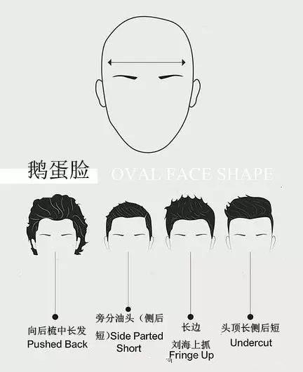 男士脸型与发型的最佳搭配技巧——全文配图,简单易懂!