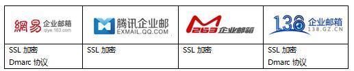 网易、腾讯、263、138企业邮箱评测