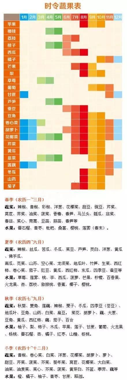 一年四季的时令蔬菜水果表!_手机搜狐网