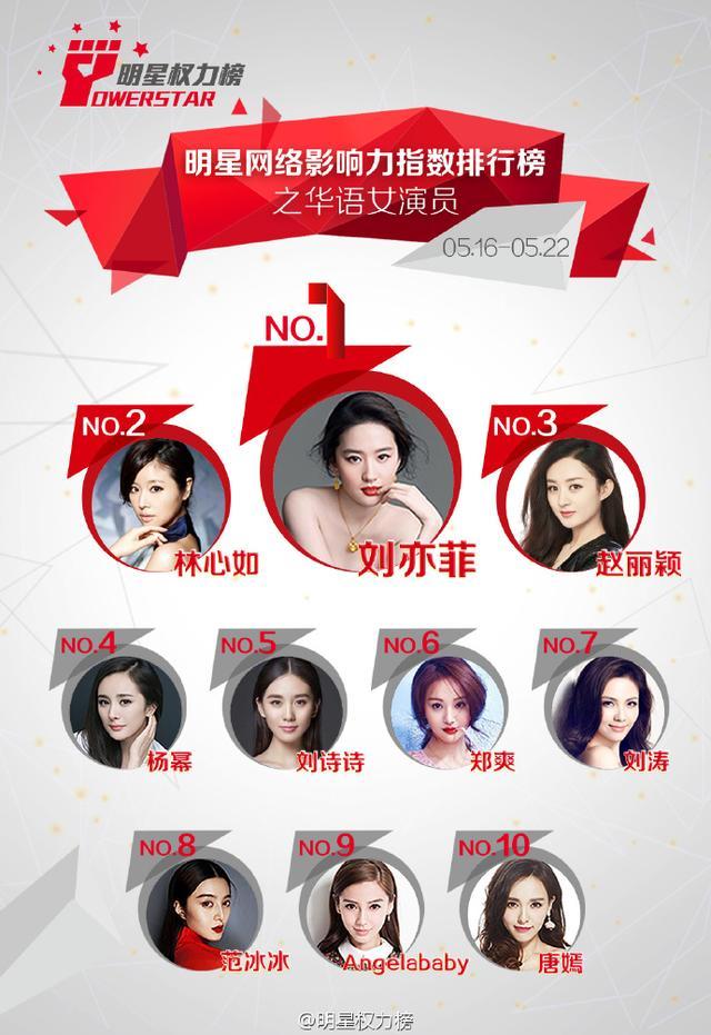 娱乐圈当前最红的5大明星,刘亦菲,杨幂上榜,舒畅... _东方头条