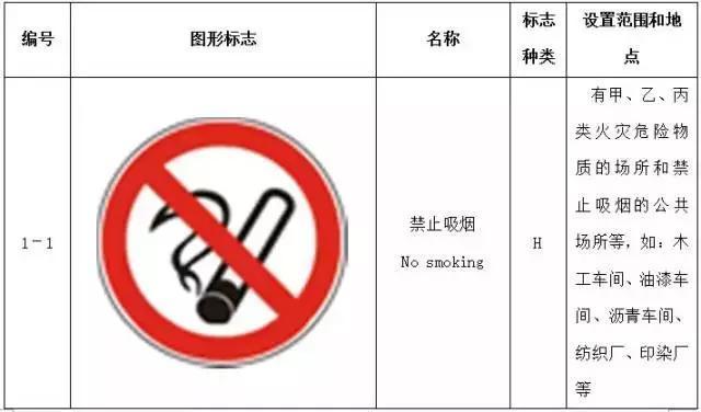 27个常用危险化学品标志,你都知道吗?