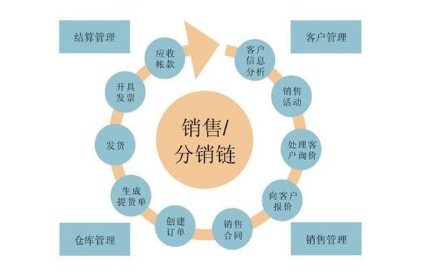 什么是分销?分销系统的作用是什么?
