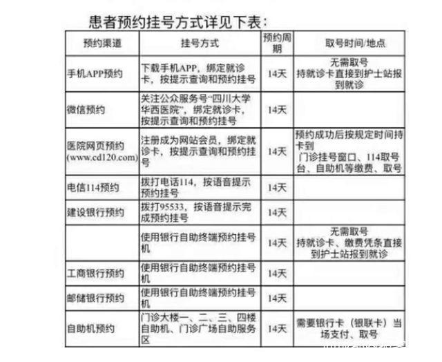 四川華西網上掛號流程