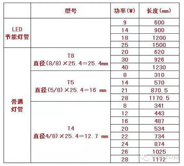 t8和t6的区别
