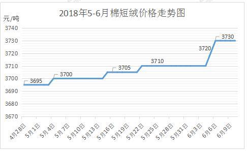 浙江绍兴县供应7支全棉纱价格 - 中国供应商