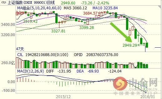 """中国股市:沪指险守2800点,目前是""""空仓等待""""还是""""满仓买入""""最值得操作?谁才是真正的赢家"""