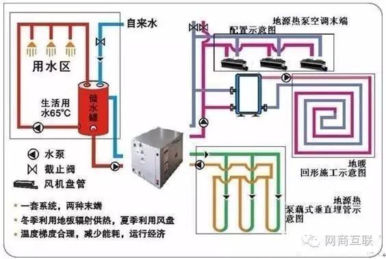 地源热泵原理 地源热泵系统循环示意图doc下载_爱问共享资料