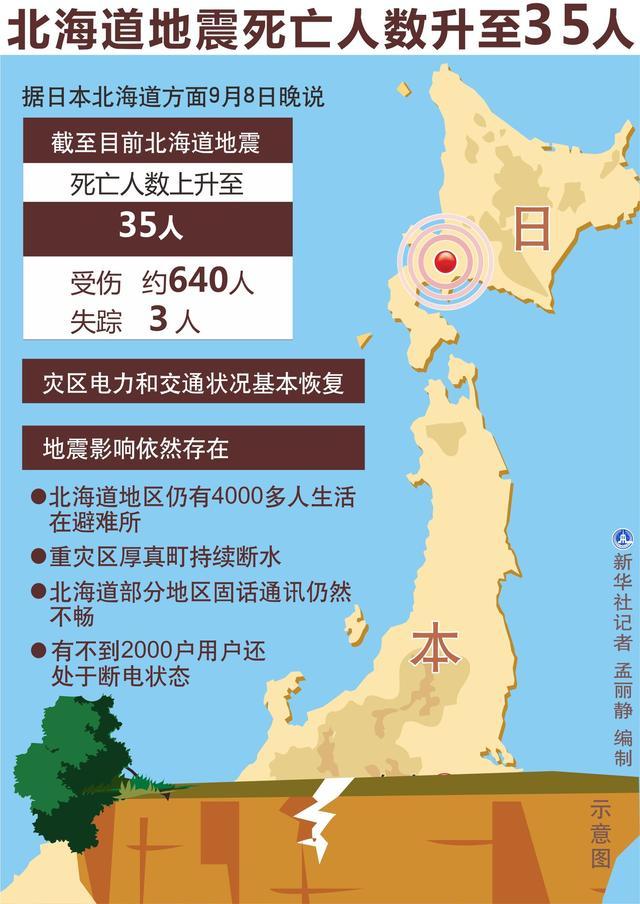一波未平一波又起!强台风还没走 日本北海道今晨发生6.7级地震