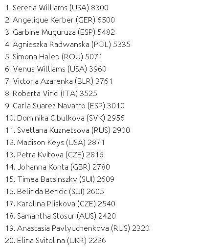 网球女运动员排名