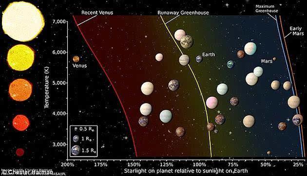 地球以外太阳系其他星球最具希望存在生命的是哪一颗?