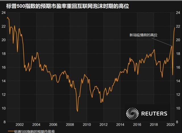 美股二季度反弹收官,市场为何仍然忧心忡忡?