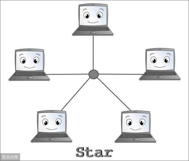什么是计算机网络的拓扑结构?常见的拓扑结构有哪几种?