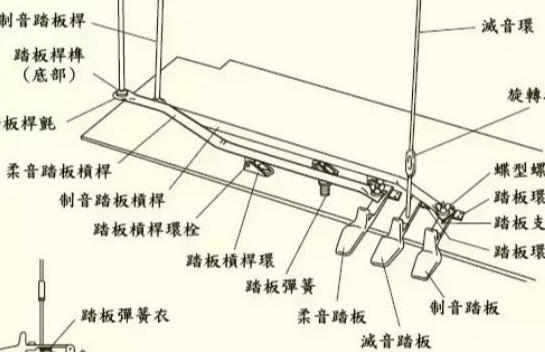 钢琴踏板符号图案大全