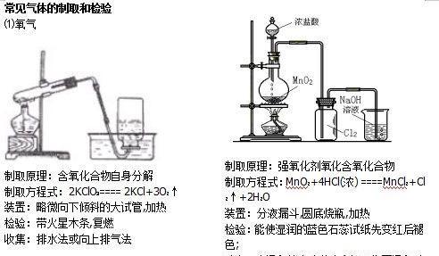 使用Flash,轻松绘制化学实验装置图_化学生活化_新浪博客