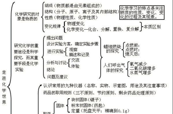 「人教九年级化学」全册单元思维导图,初三学生请收藏